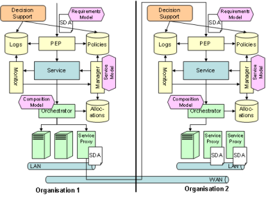SERSCIS Service Oriented Architecture